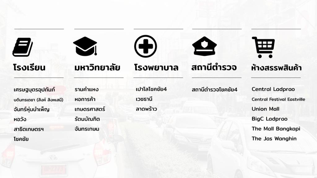 ตารางรายชื่อโรงเรียน มหาวิทยาลัย โรงพยาบาล สถานีตำรวจ ห้างสรรพสินค้า ย่านโชคชัย 4